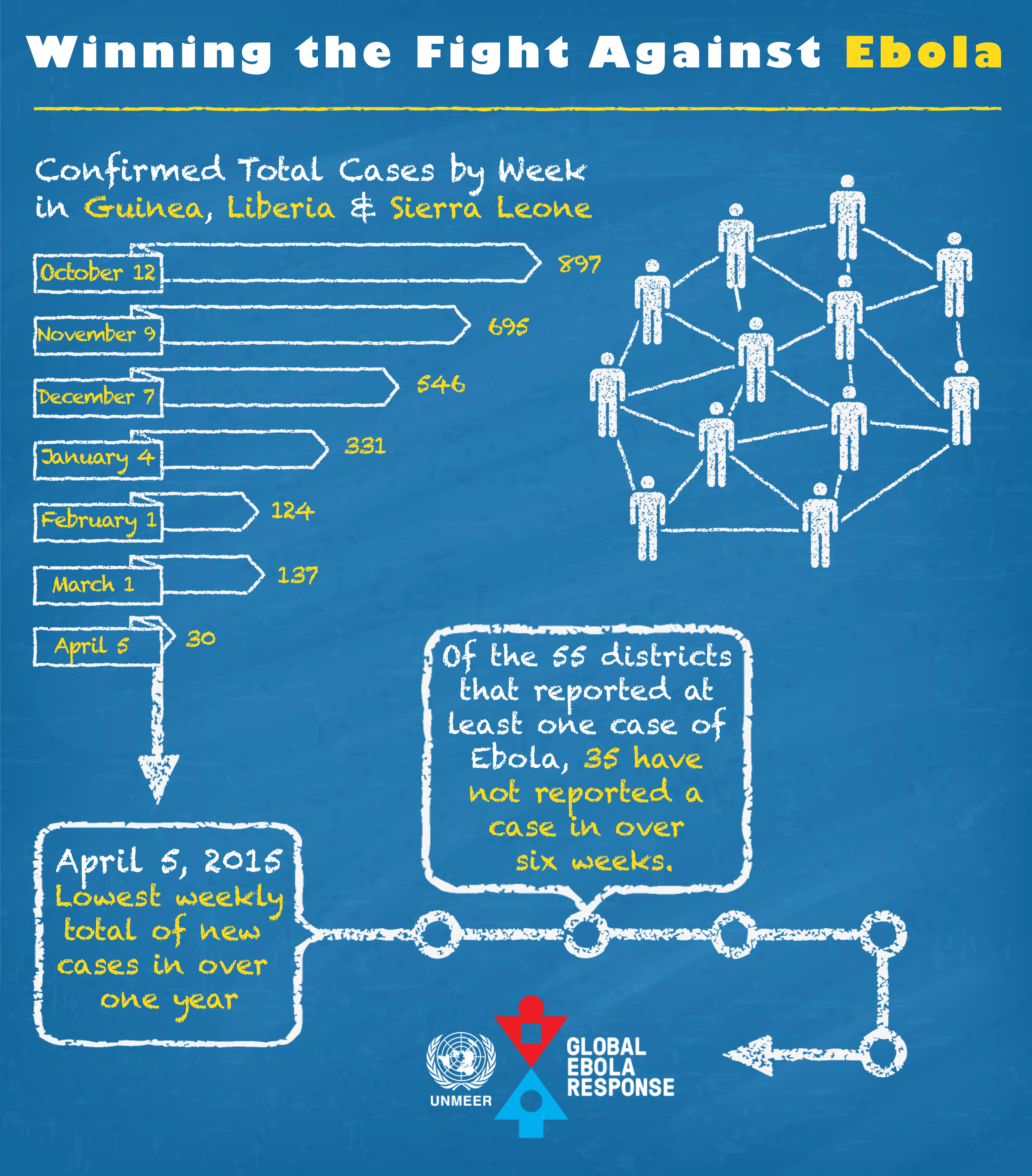 Winning the fight against Ebola - Infography